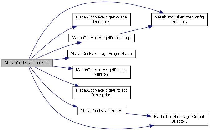 mtoc++: MatlabDocMaker Class Reference