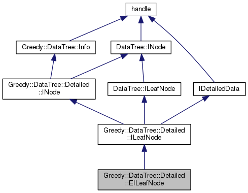 rbmatlab: Greedy DataTree Detailed EILeafNode Class Reference